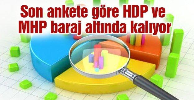 Metropoll Araştırma Şirketi 'Erken seçim' anketinin sonuçlarını açıkladı