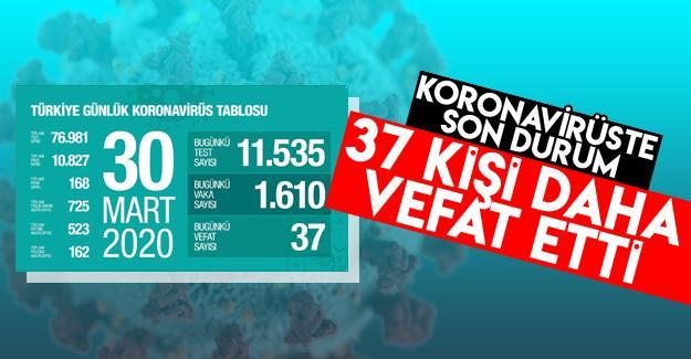 Koronavirüsten 37 kişi daha hayatını kaybetti!