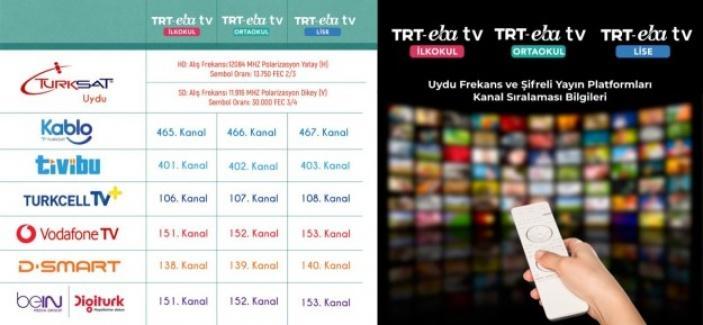 Uzaktan eğitim kanal listesi yayınlandı