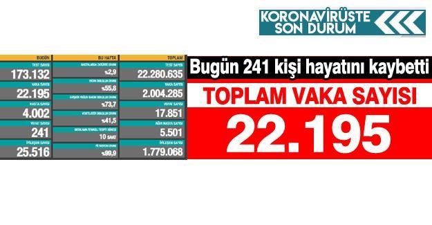 Bugün 241 kişi hayatını kaybetti