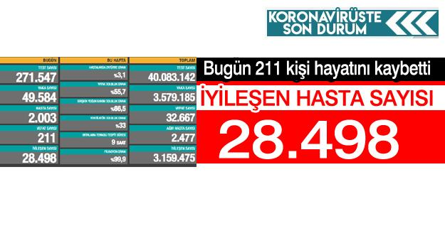 Bugün 211 kişi hayatını kaybetti