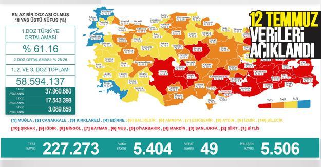 Koronavirüste 12 Temmuz verileri açıklandı