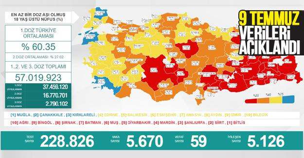 Koronavirüste 9 Temmuz verileri açıklandı