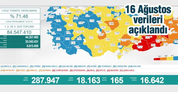 Bugün 165 kişi hayatını kaybetti