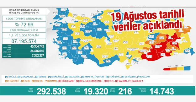 Bugün 216 kişi hayatını kaybetti