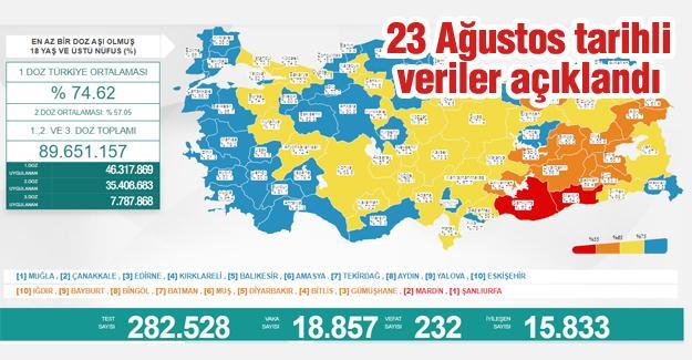 Bugün 232 kişi hayatını kaybetti
