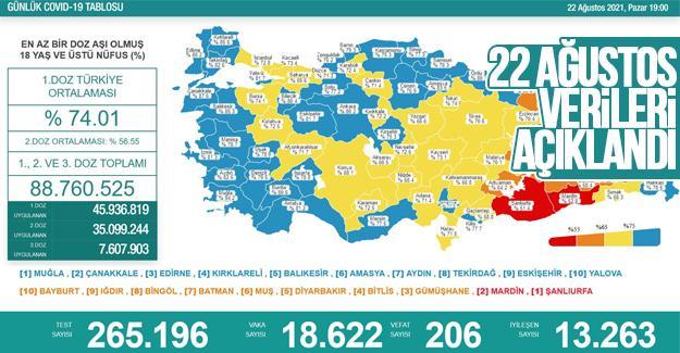 Koronavirüste 22 Ağustos verileri açıklandı
