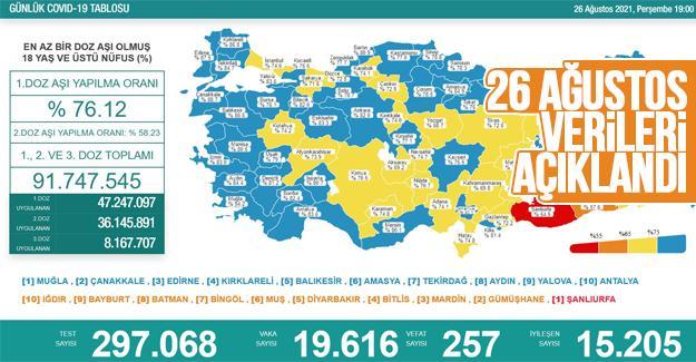 Koronavirüste 26 Ağustos rakamları açıklandı