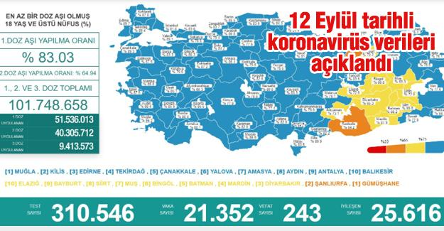 Bugün 243 kişi hayatını kaybetti