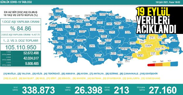 Koronavirüste 19 Eylül rakamları açıklandı!