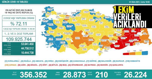 Koronavirüste 1 Ekim verileri açıklandı
