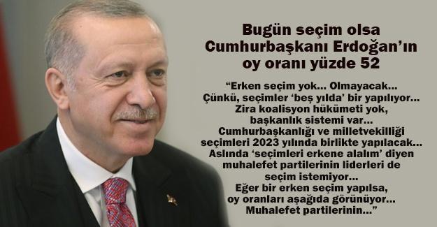 Bugün seçim olsa Cumhurbaşkanı Erdoğan'ın oy oranı yüzde 52