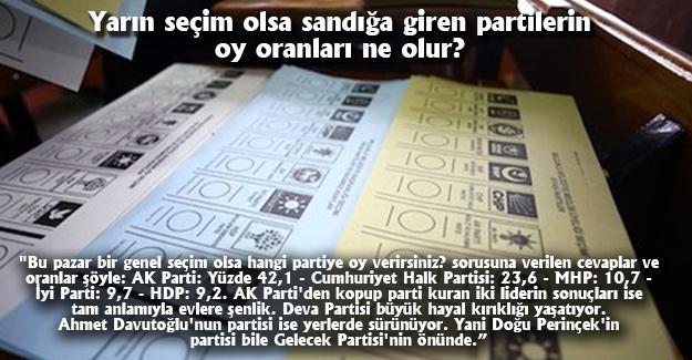 Yarın seçim olsa sandığan giren partilerin oy oranları ne olur?