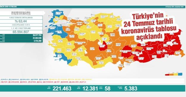 24 Temmuz tarihli koronavirüs tablosu açıklandı