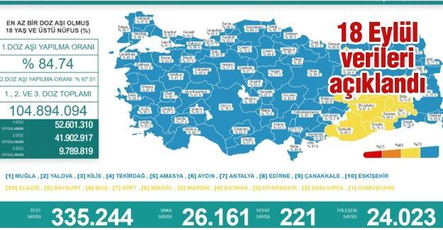 Koronavirüste 18 Eylül verileri açıklandı