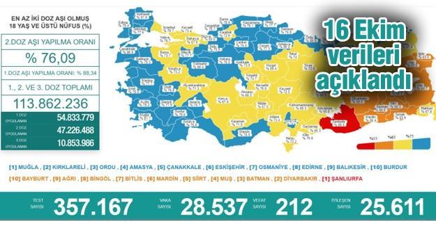 Koronavirüste 16 Ekim verileri açıklandı