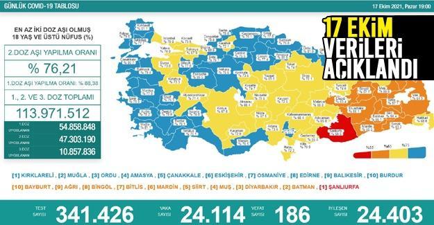 Koronavirüste 17 Ekim verileri açıklandı